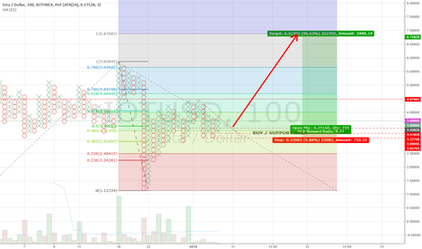 IOTUSD: IOTA/USD POINT & FIGURE / Fibo Price Target 1:10 Risk:Reward