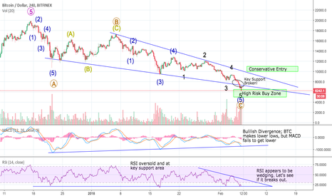 BTCUSD: BTC Done corrections? I think so.