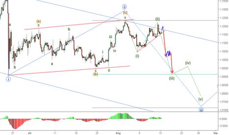 EURUSD: EURUSD short. Awaiting breakout to sell