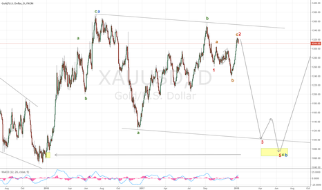 XAUUSD: Short Gold ahead of DXY rally
