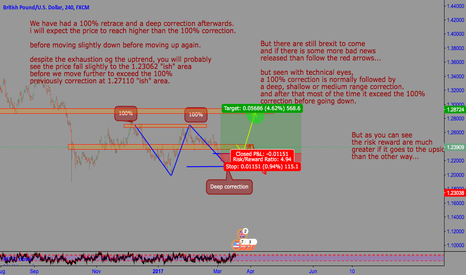 GBPUSD: GBPUSD. 100% correction i structural analysis.