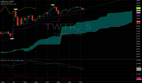 TWTR: Twitter daily $60 print by end of day?