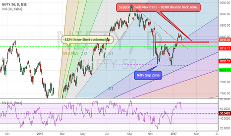 NIFTY: Ready to buy On 8280