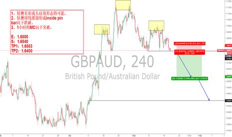 GBPAUD: 镑澳有短线空单的可能