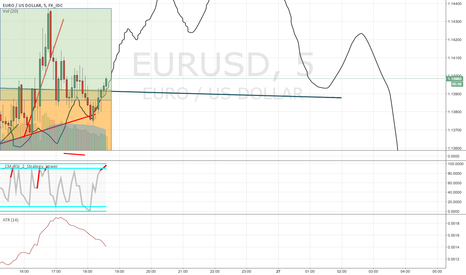 EURUSD: eurousd