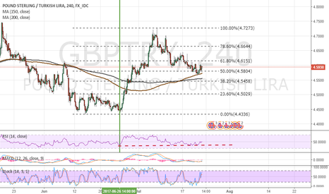 GBPTRY: GBPTRY Long 4h