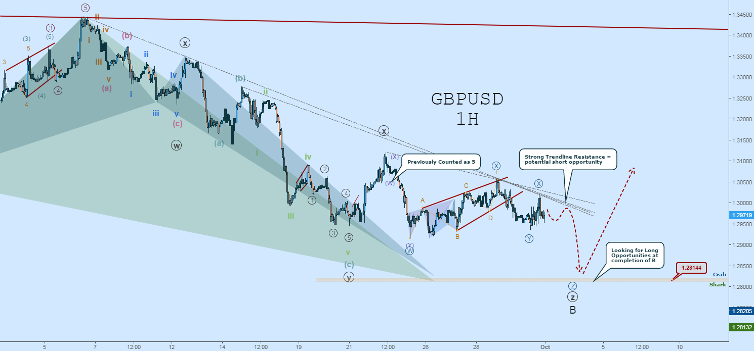 GBPUSD Wave Count: Still Short Toward Wave-B Completion