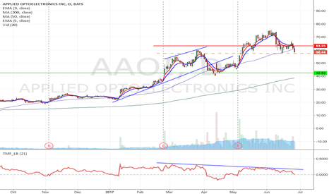 AAOI: AAOI - Possible H&S formation short from $57.47 to $$42.53