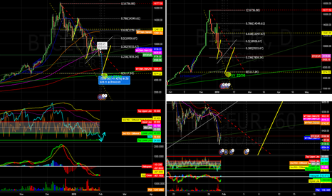 BTCEUR: Correction almost done, target : Ground 0 (fibo)