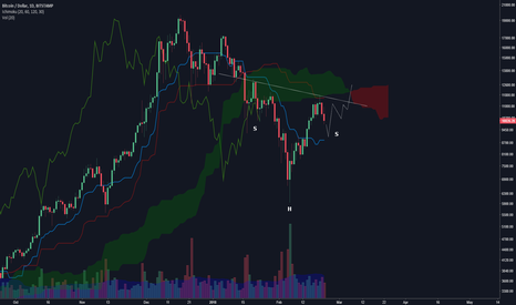 BTCUSD: Kumo twist 6 March a likely spot for bullish continuation
