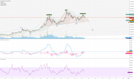 NEOBTC: NEO is forming a huge H&S