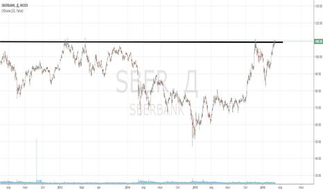 SBER: Продажа SBER