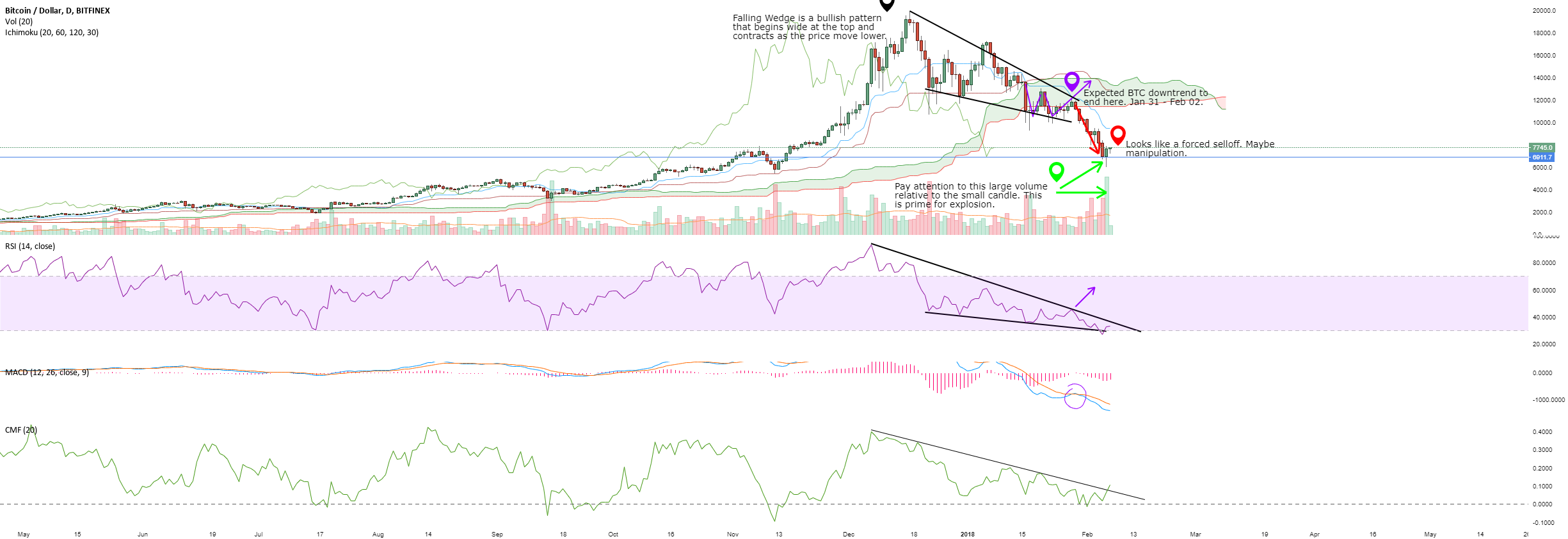 BTC FALLING WEDGE BULLISH PATTERN