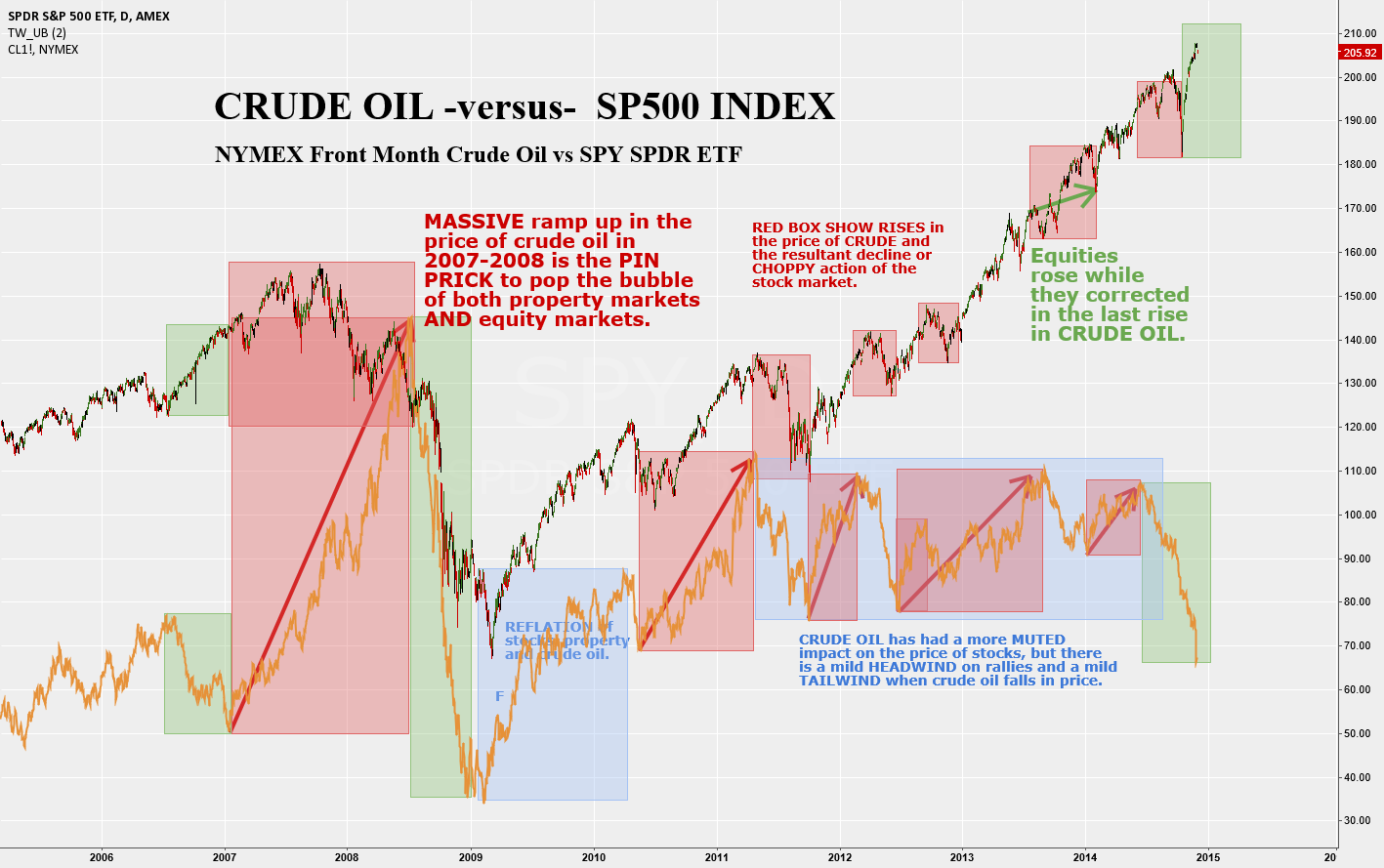 Crude Oil vs S&P500 Index - Headwinds vs Tailwinds