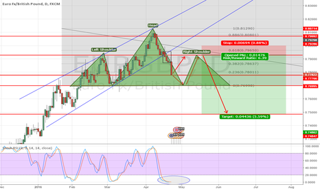 EURGBP: EURGBP Bearish outlook - Possible H&S Pattern