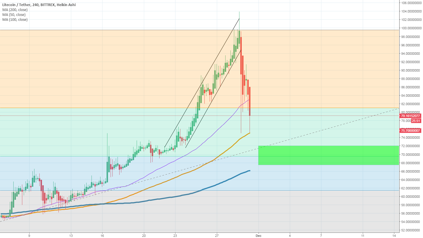 Litecoin moving to buy zone
