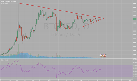 BTCUSD: BTCUSD ABOUT TO BREAK OUT