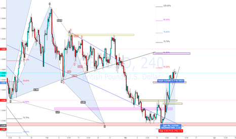 GBPUSD: GBPUSD Bullish Butterfly 4k Trade