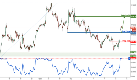 EURUSD: EURUSD profit target reached perfectly once again, remain bullis