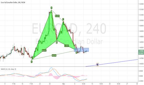 EURCAD: EURCAD Completes a Bullish Gartley Pattern