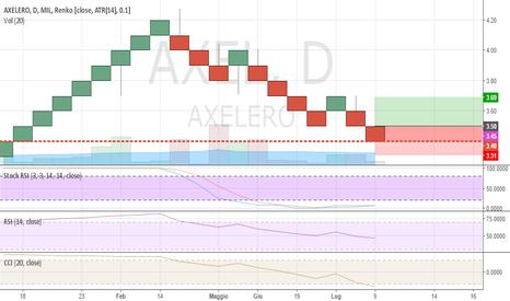 AXEL: Axelero, upgrade, come promesso