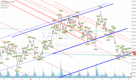 XAUUSD: GOLDIE STILL WORKING THE BLUE LINE FOR THE BREAK