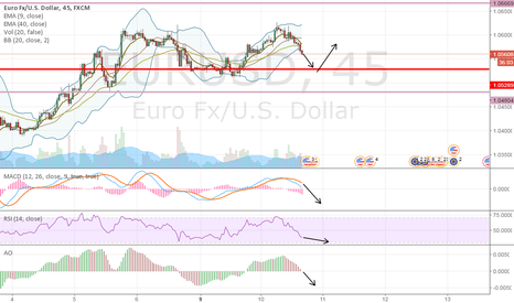EURUSD: Technicals say EU is a sell