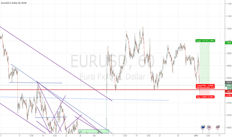EURUSD: Consolidation in EUR/USD