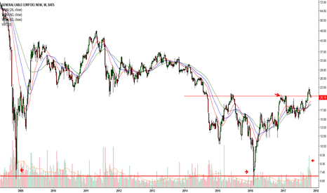 BGC: Breakout and Pullback