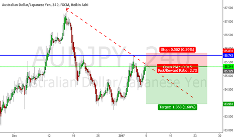AUDJPY: AUDJPY H4 SHORT TERM