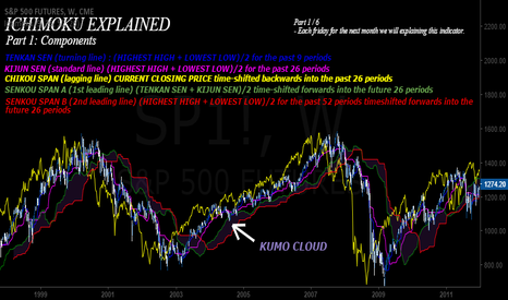 SP1!: ICHIMOKU EXPLAINED  PART 1 OF 6: COMPONENTS