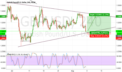 GBPUSD: Up move. GBP in pattern