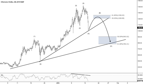 ETHUSD: Ethereum - More downside is expected