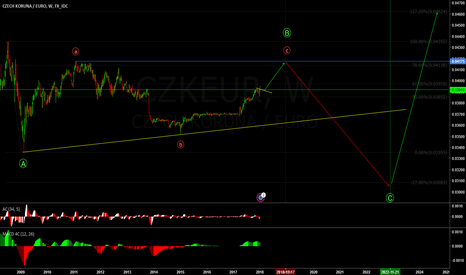 CZKEUR: wave analysis for my sunshine :)