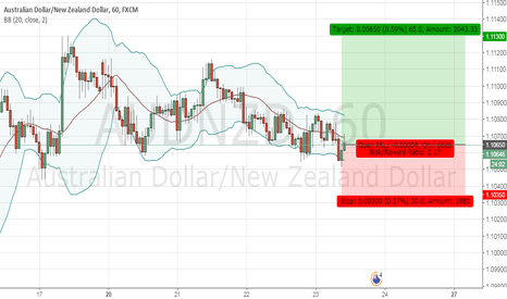AUDNZD: Long AUDNZD at 1.10650. Stops at 1.10350 and targets at 1.11300.