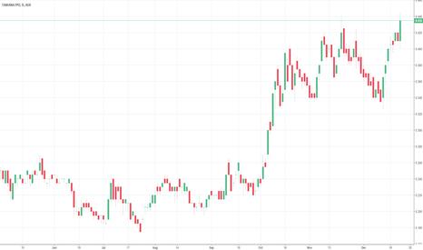 TAW: Tawana Resources - Closing high and only going higher