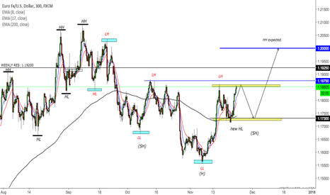 EURUSD: New bullish trend on EURUSD