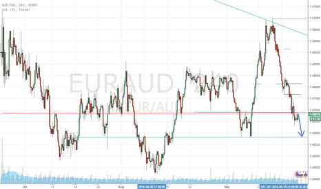 EURAUD: Another opportunity to go short?