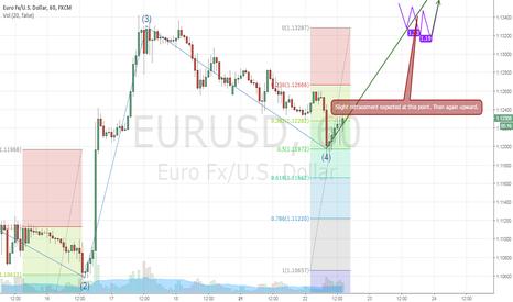 EURUSD: EUR/USD 1 Hourly analysis