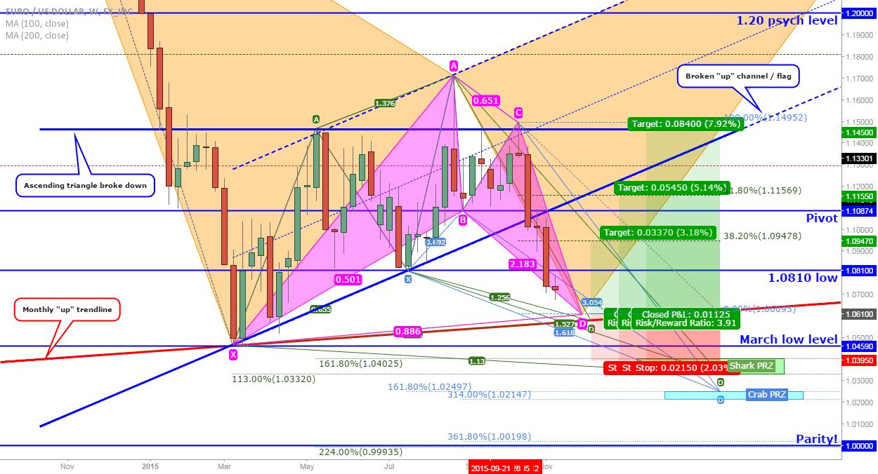 EUR/USD: Re-test of broken trendline with this bat?