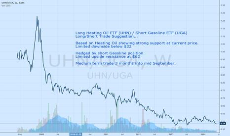 UHN/UGA: Long/Short Heating Oil vs Gasoline ETF's - spread bottoming out