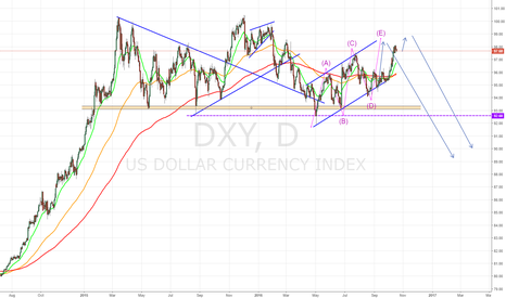 DXY: ONE LAST PUSH BEFORE DROP?
