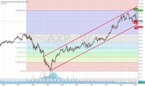 AXP: AXP may be excellent mid-term idea?