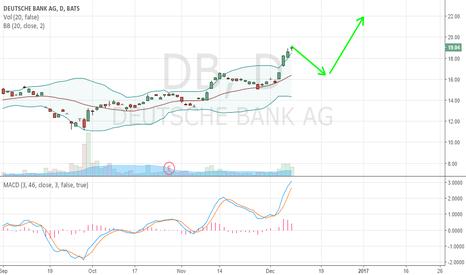 DB: Deutsch Bank - Time for a quick short