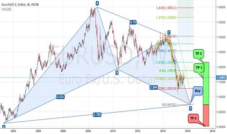 EURUSD: EURUSD 1W - Graphic analysis for long time