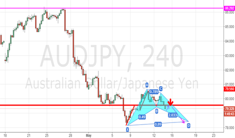 AUDJPY: AUDJPY,the BAMM pattern & break-out and pull back