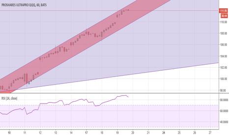 TQQQ: TQQQ 7/20 trend analysis
