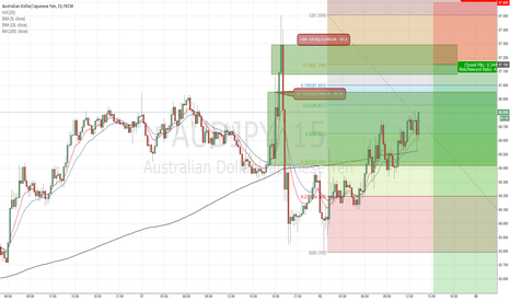 AUDJPY: AUDJPY - Short Setup from Hourly and 15M Bearish Order Block.