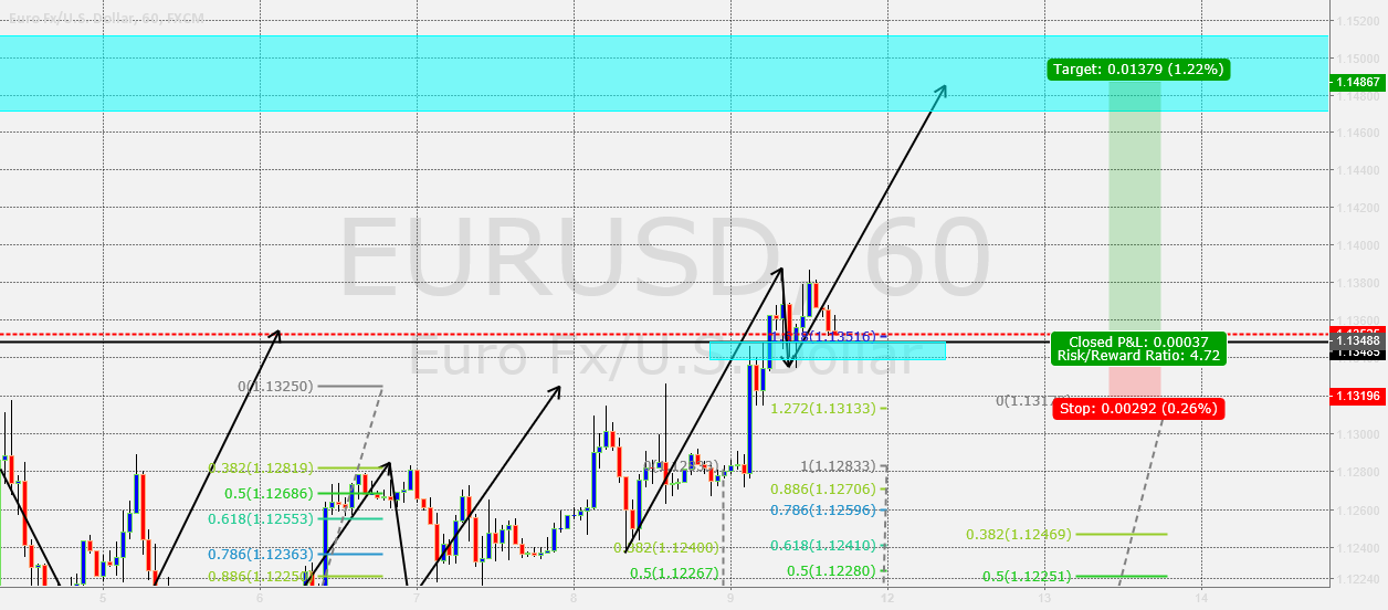 Eurusd- For personal reference