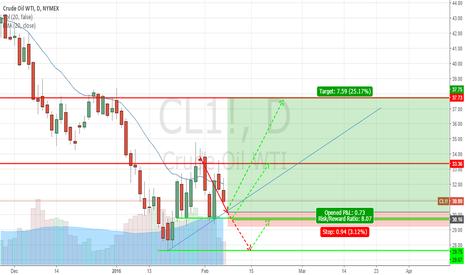 CL1!: CL long